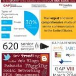 The study surveys more than 600 senior communicators.