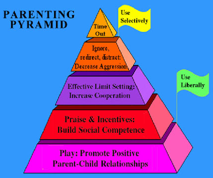 Parenting Pyramid for Javier study