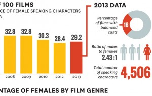 Gender inequality in films infographic