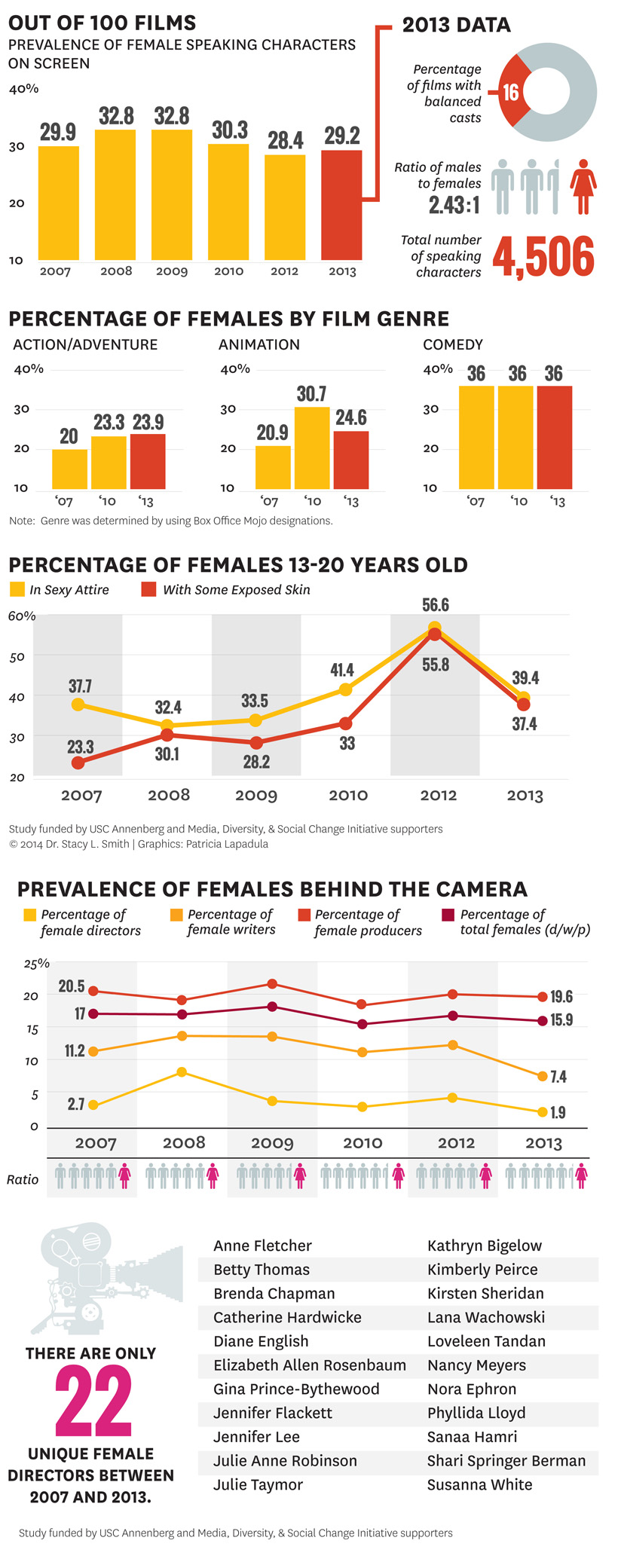 Gender inequality in films info graphic