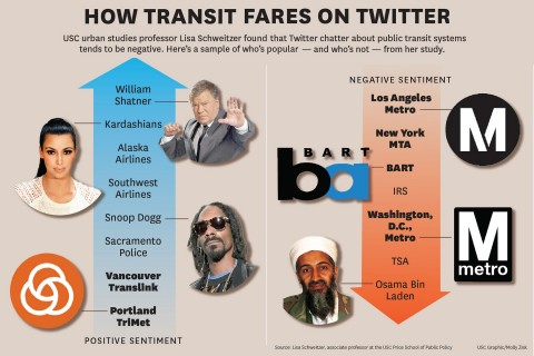 How transit fares on Twitter