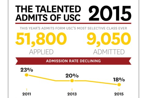 USC Admissions??? please help?