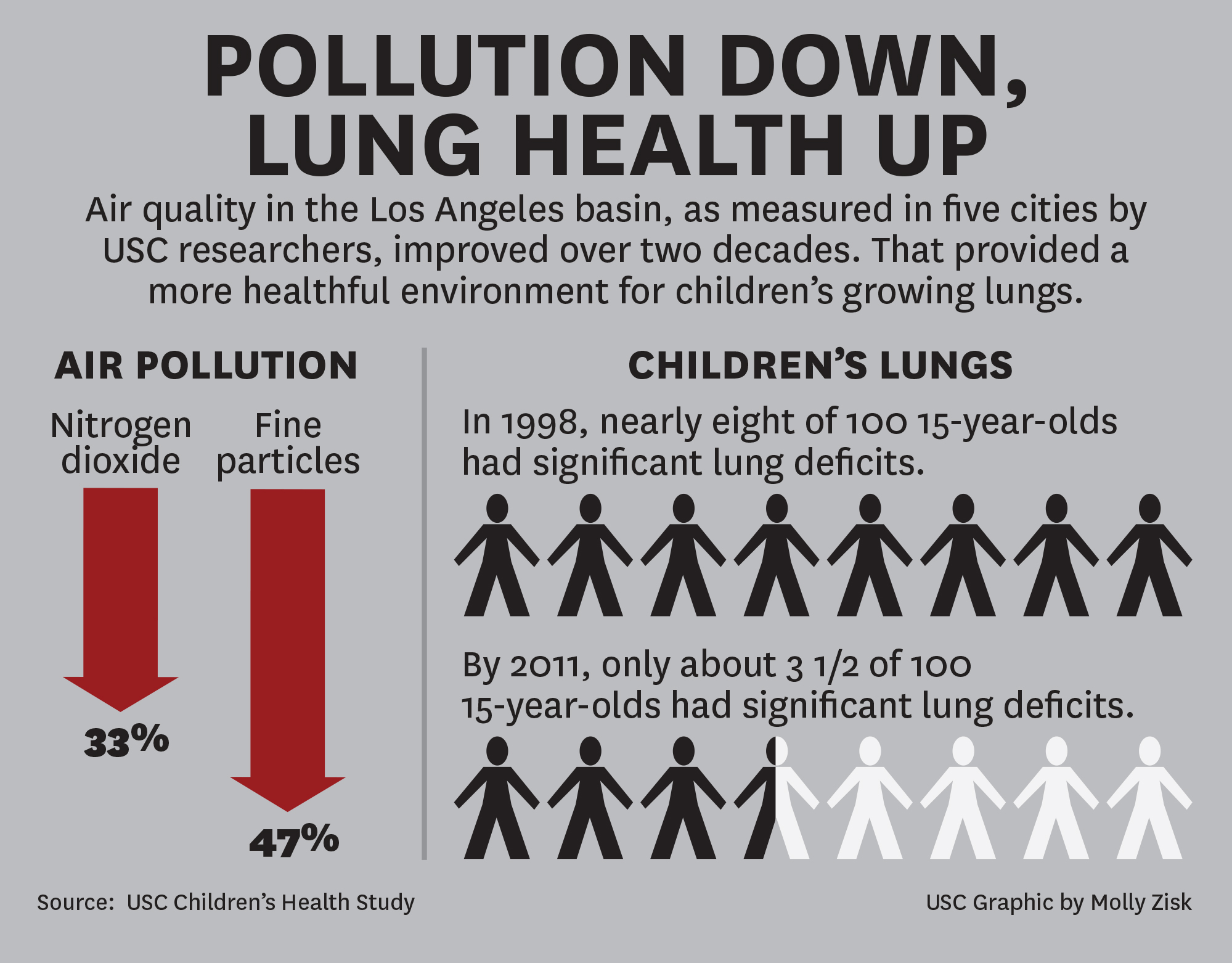 LA environmental success story: cleaner air, healthier kids