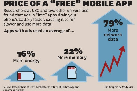 Apps with ads use an average of 16 percent more energy. (USC Graphic/Molly Zisk)