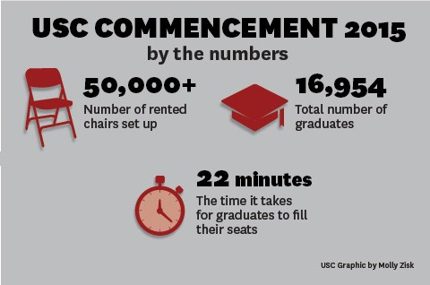 Commencement 2015 by the numbers