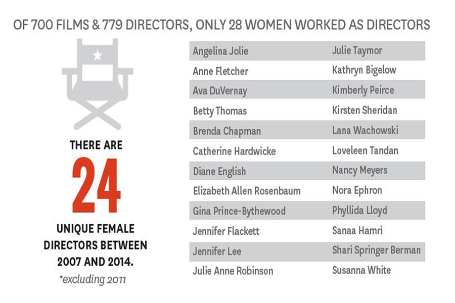 Women Directors Graph