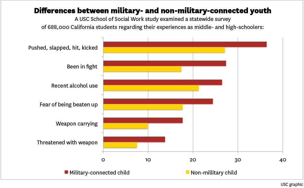 Children In Military Families At Higher Risk For A Variety Of