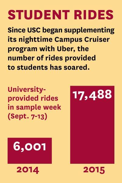 Student rides graphic