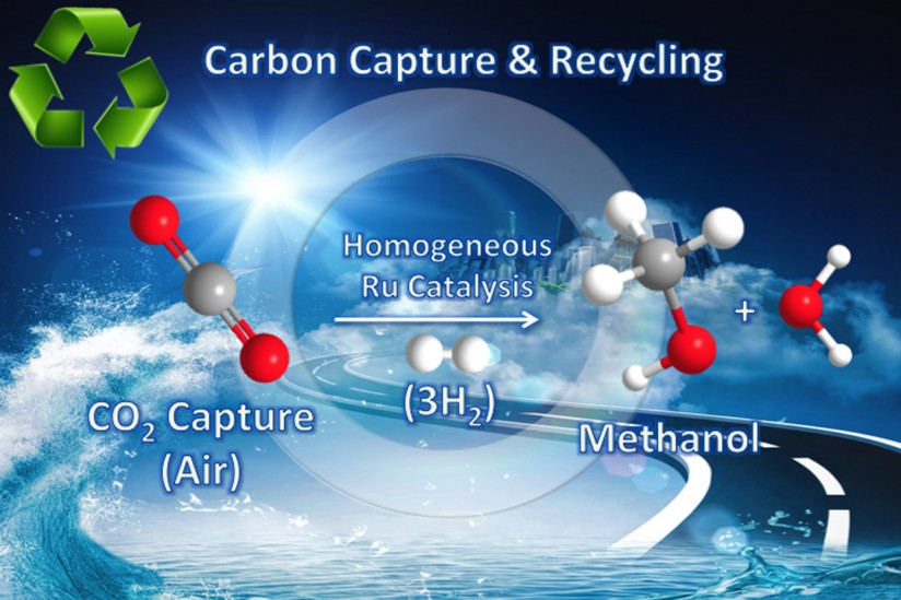 Illustration: Carbon capture and recycle