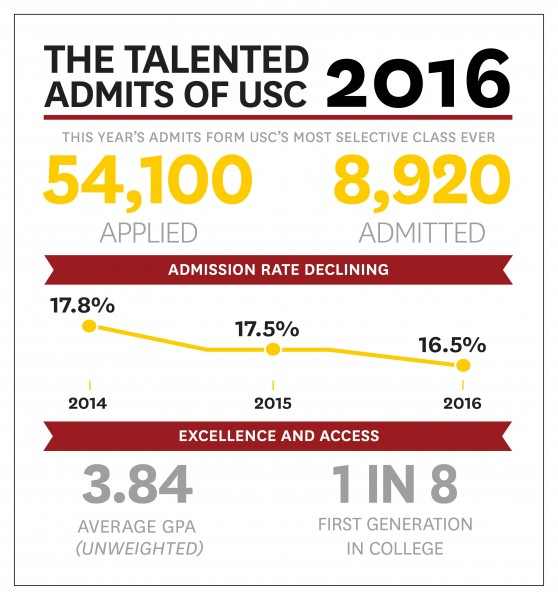 The letters are out: USC invites 8,920 diverse newcomers to the