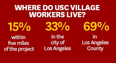 Where do USC Village workers live?