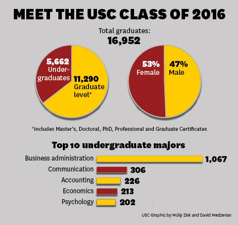 Class of 2016 by the numbers