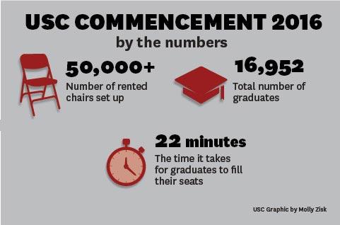 2016 commencement statistics