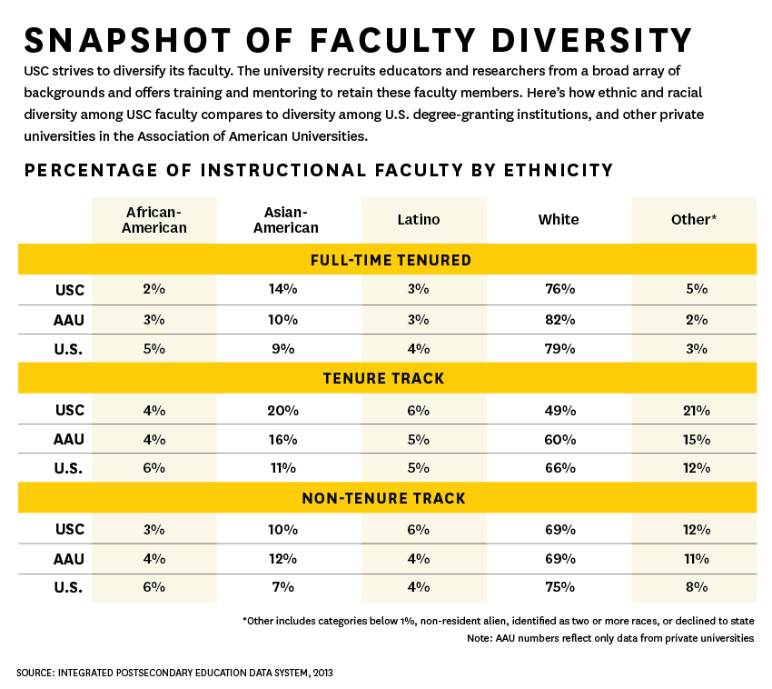 Graphic: Faculty diversity