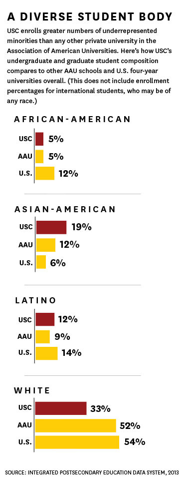 Chart: Diverse student body