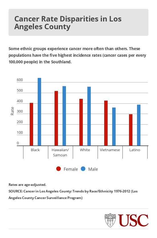 cancer_cases_in_LA_by_race_and_sex2