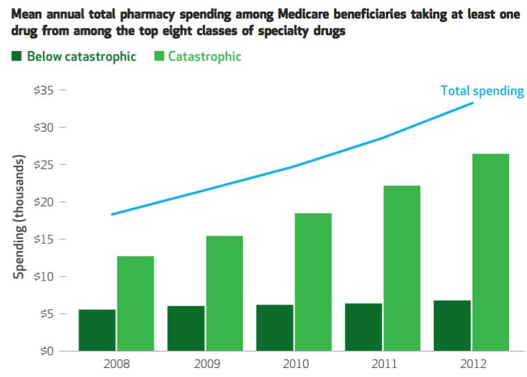 graph showing patient spending