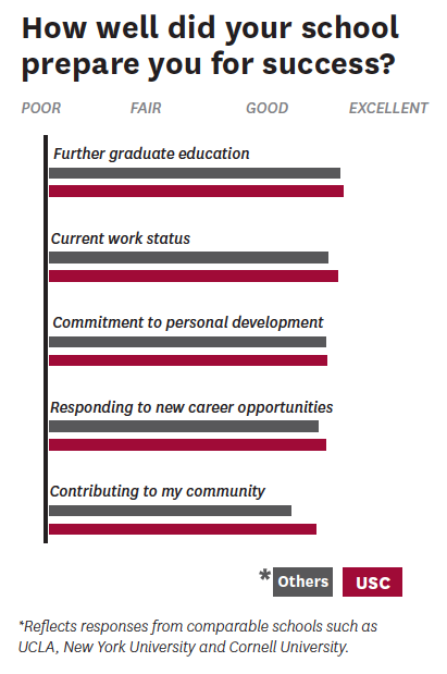 Alumni Survey chart