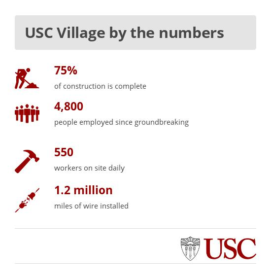 Graphic: USC Village by the numbers