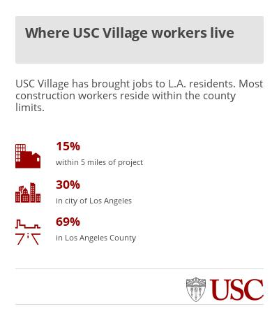 Graphic: Where USC Village workers live