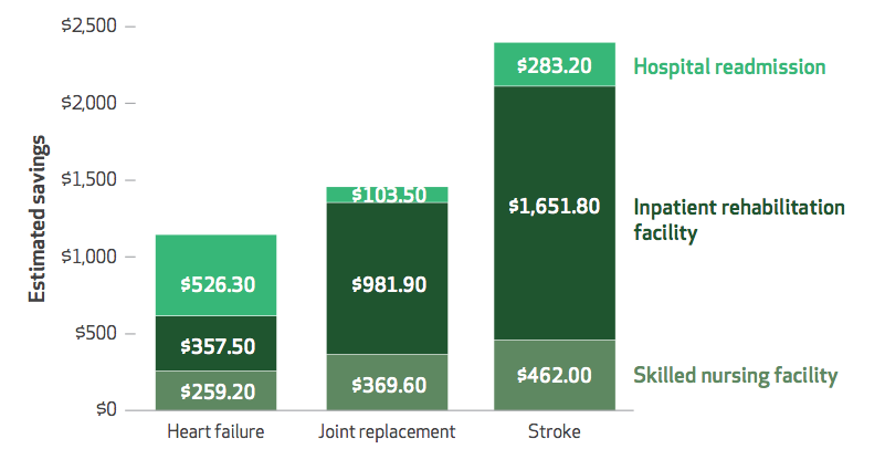 graph showing savings per patient