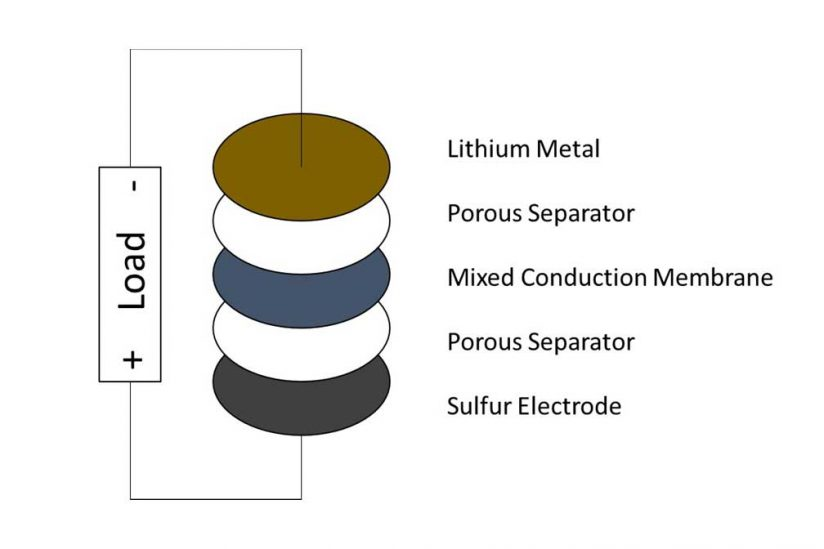 Graphic of the layers of the battery