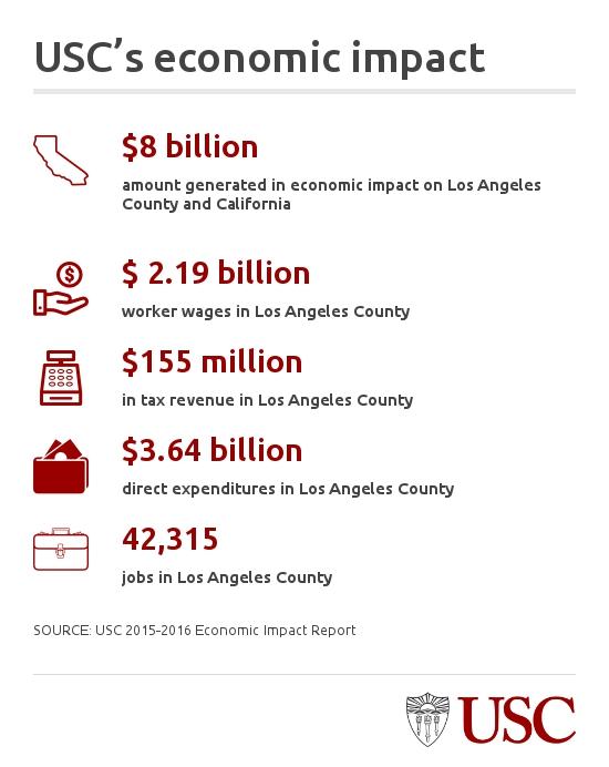 chart breakdown of dollar amounts of economic impact