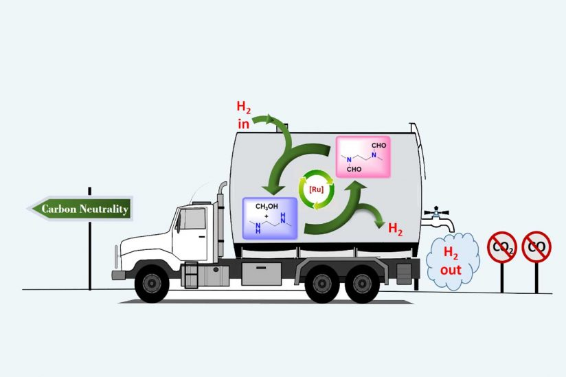 Graphic explaining Hydrogen in different forms