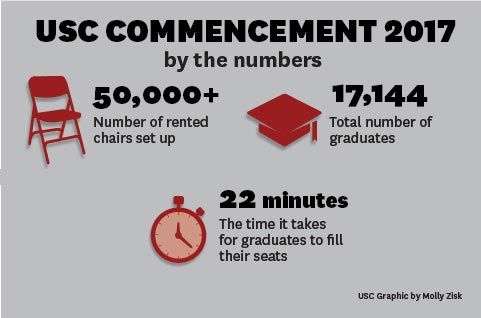 USC commencement 2017 by the numbers