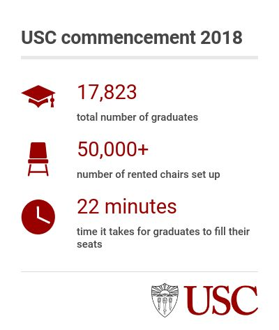 USC 2018 commencement: graphic