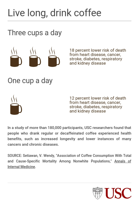 Drinking Coffee Could Lead To A Longer Life USC News - Good bad effects coffee can