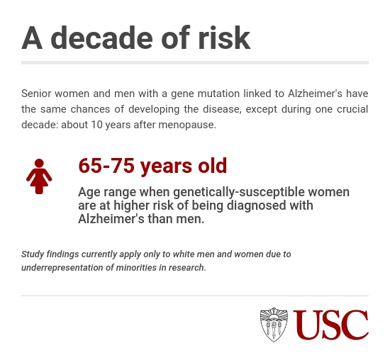 infographic showing when women are at risk of Alzheimer's diagnoses