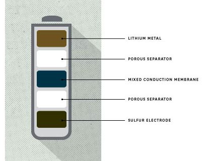 Lithium-sulfur battery
