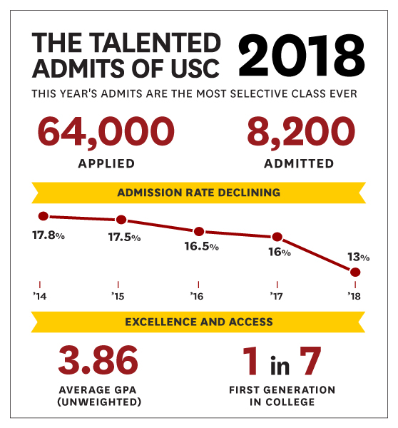 usc 2018 admission rate university sees record number of applicants