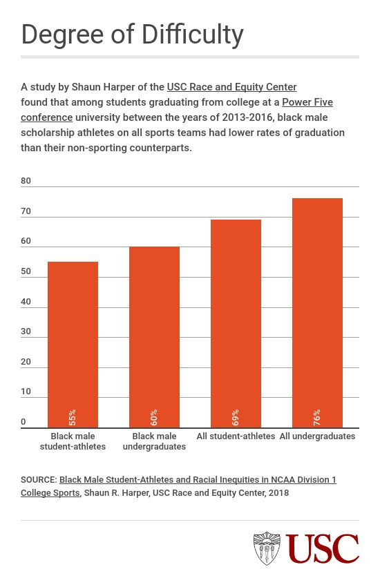 black athletes graduation rates