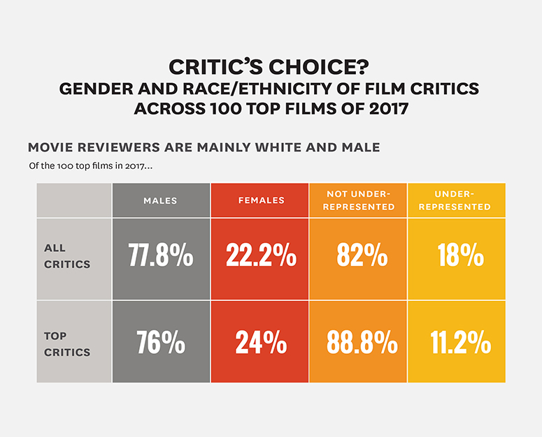movie critics demographics: annenberg inclusion report showing demographics of film critics
