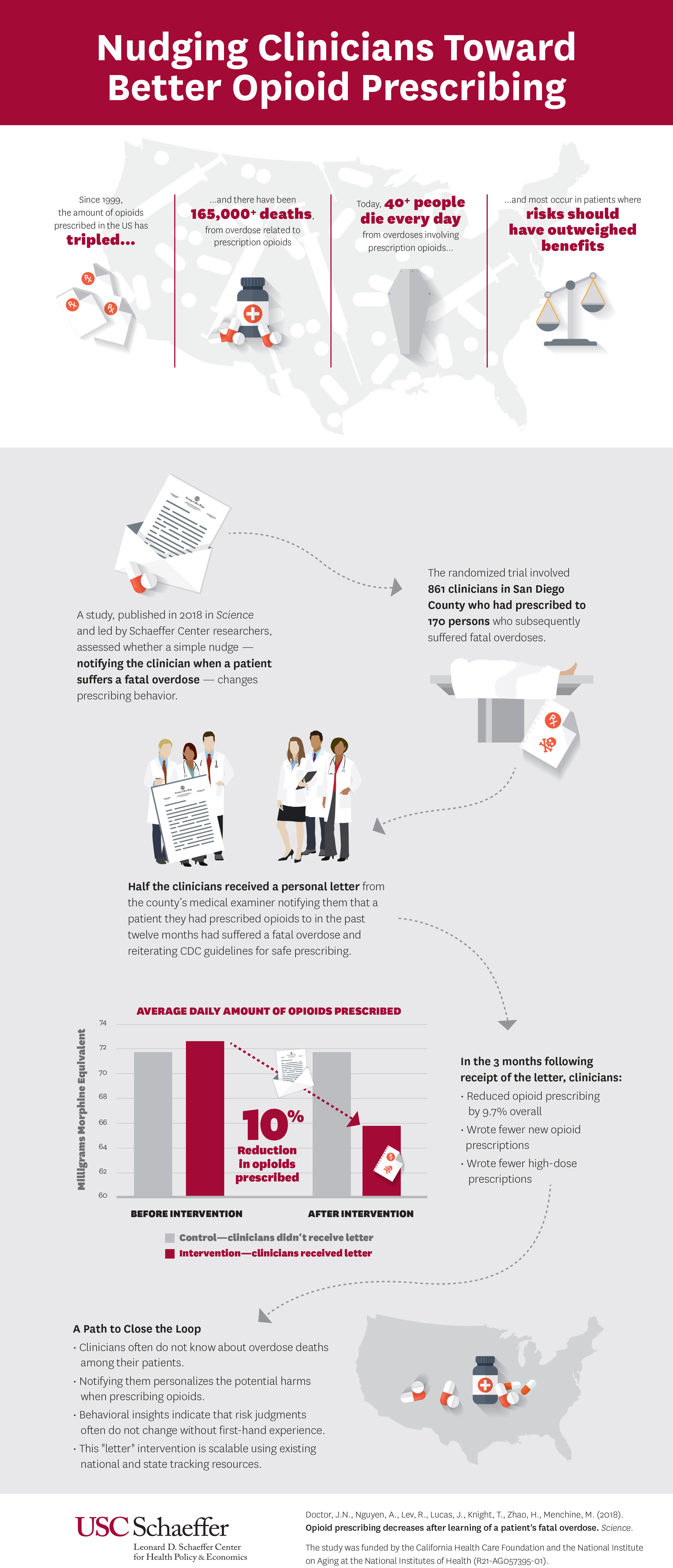 nudging clinicians toward better opioid prescribing graphic