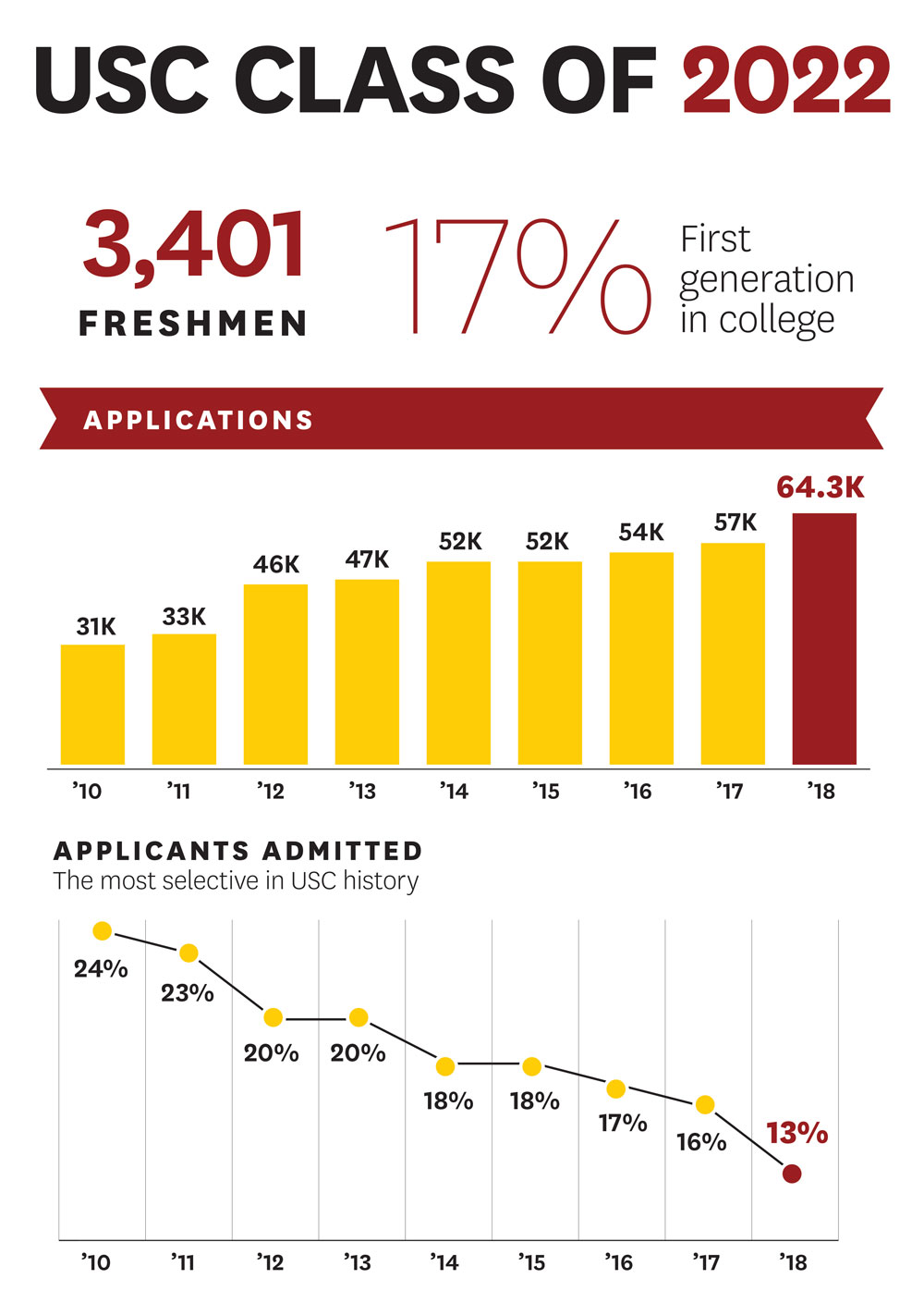 USC Class of 2022: 3,401 freshmen, 17% first generation in college