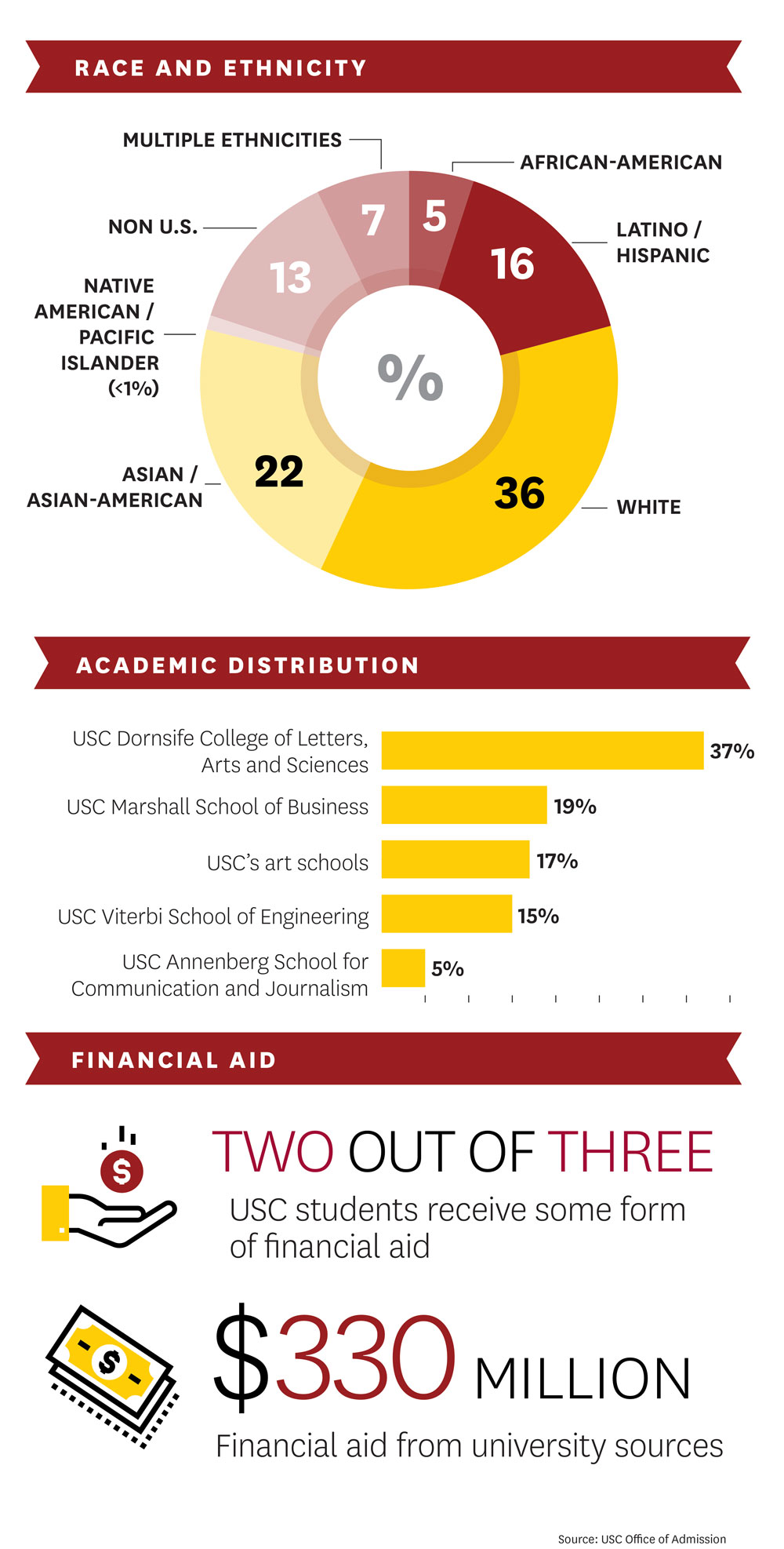 USC Class of 2022: Race and ethnicity, academic distribution, financial aid