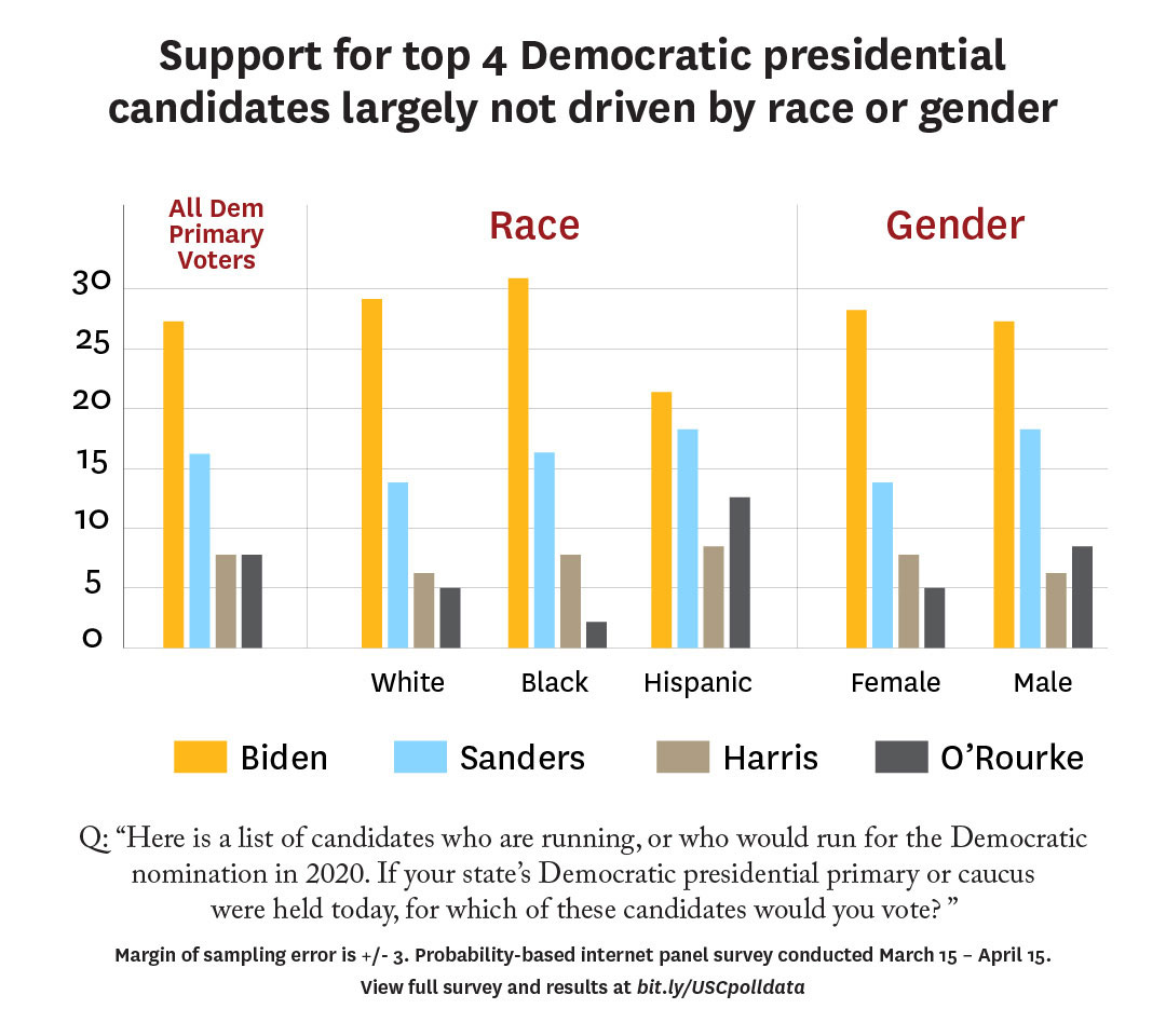 Graphic: Support for top 4 Democratic presidential candidates largely not driven by race or gender