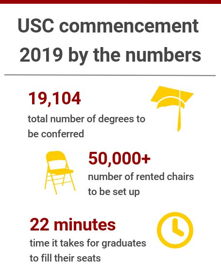 USC 2019 commencement by the numbers