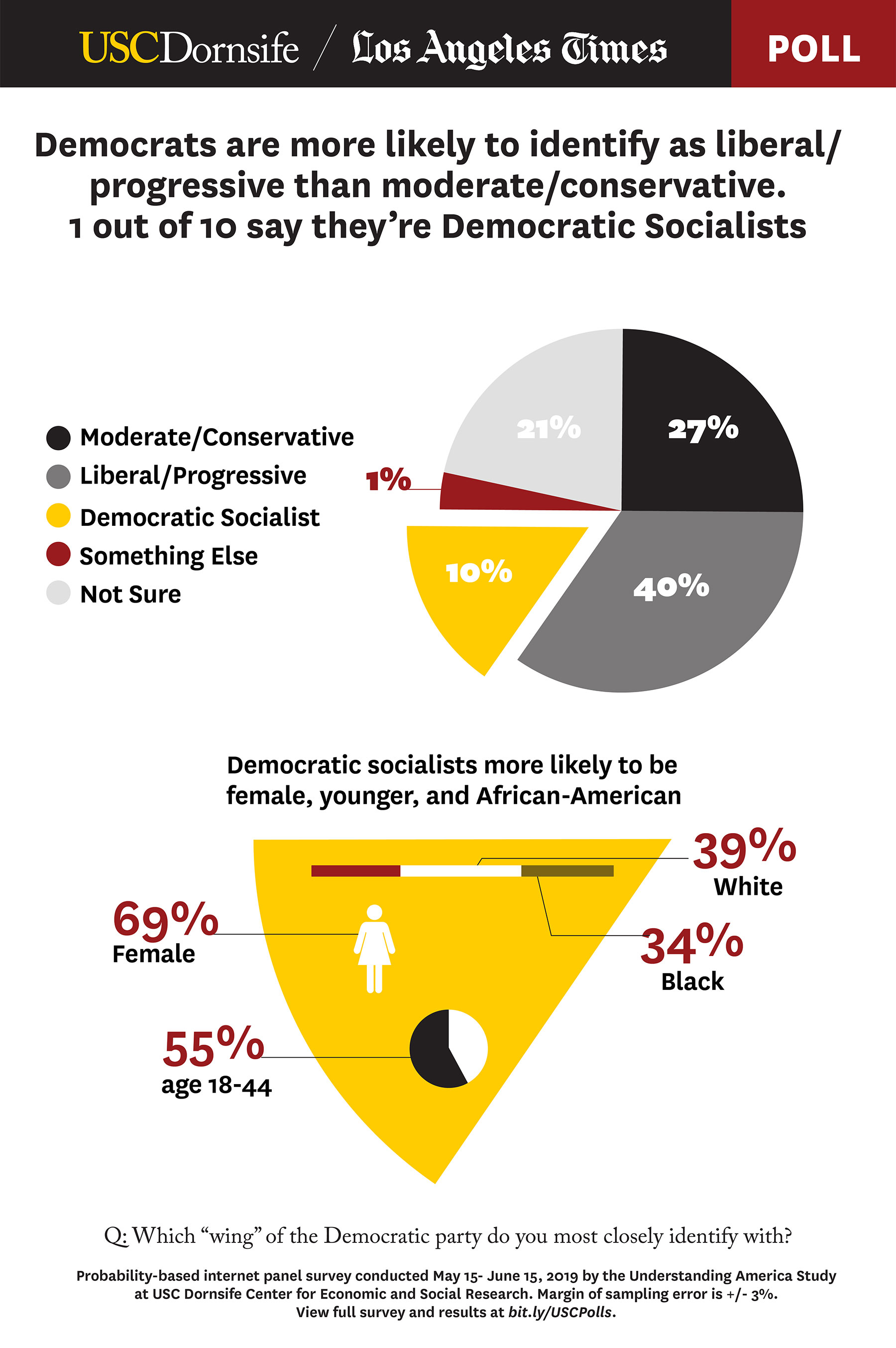 "Graphic: Which ""wing"" of the Democratic party do you identify with?"