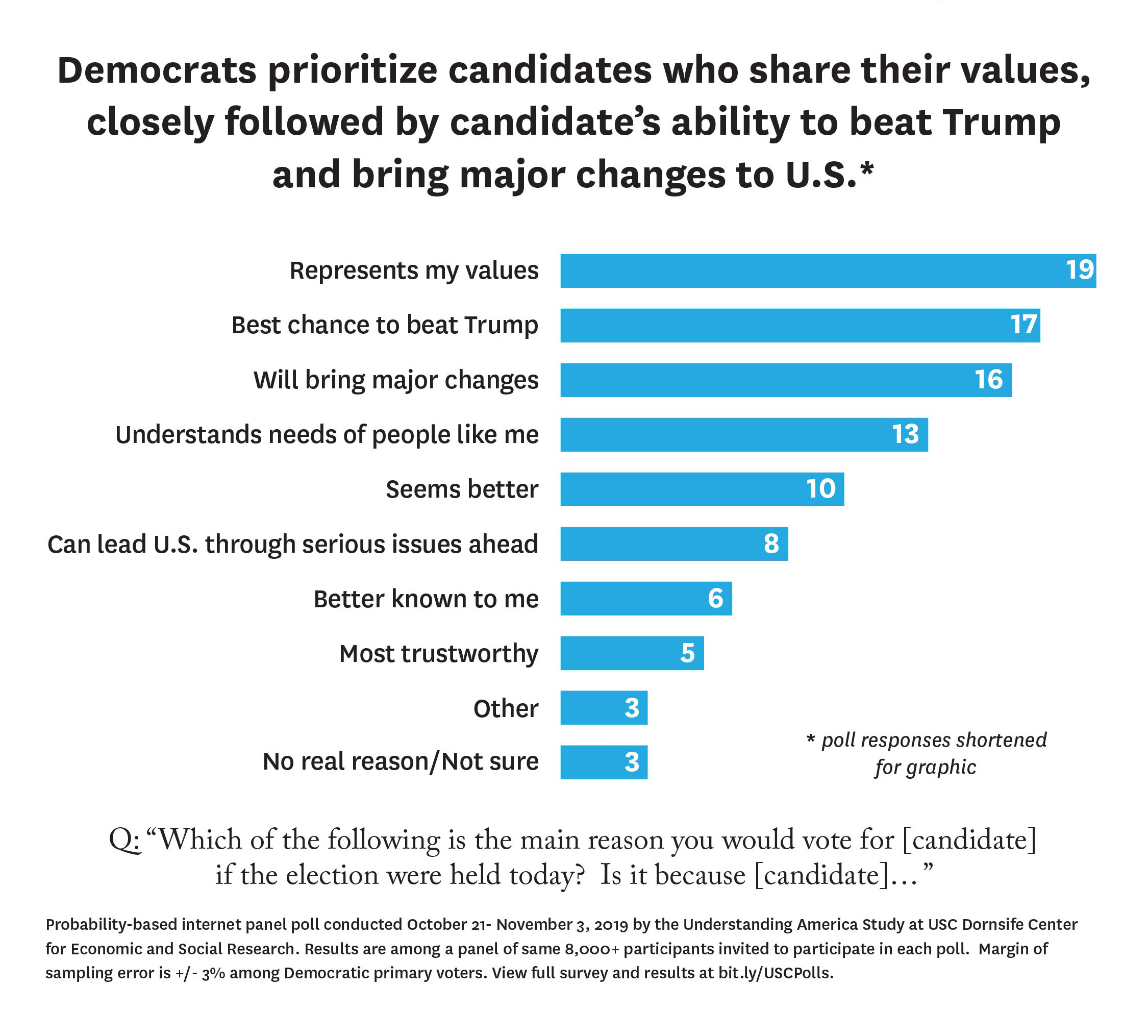 Democratic candidate poll