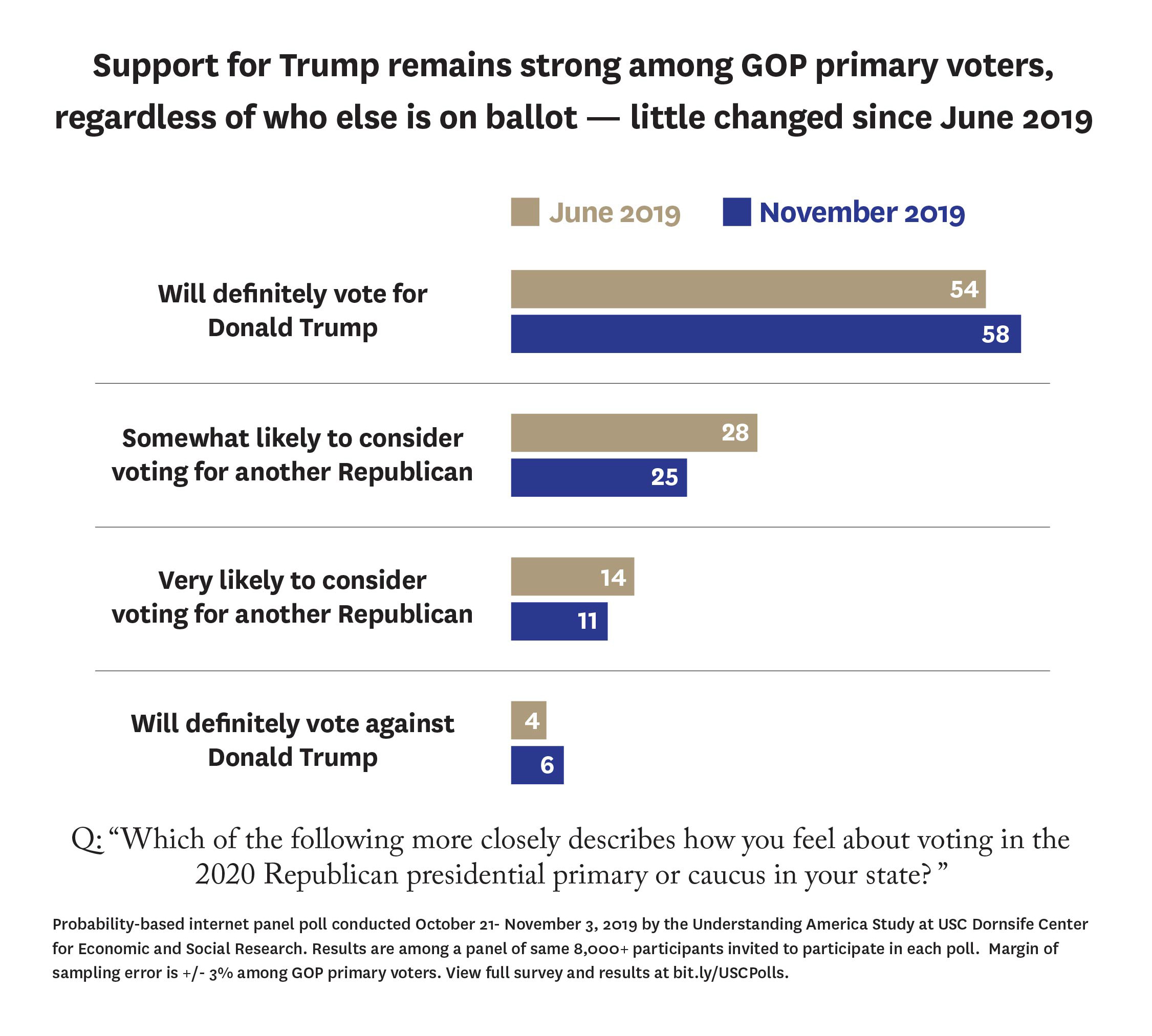 Trump support poll