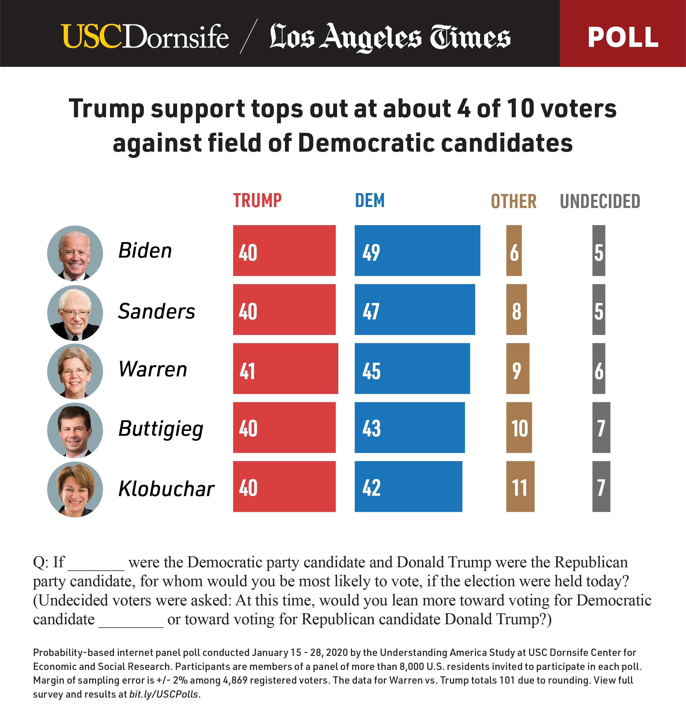 LAT dornsife elections poll