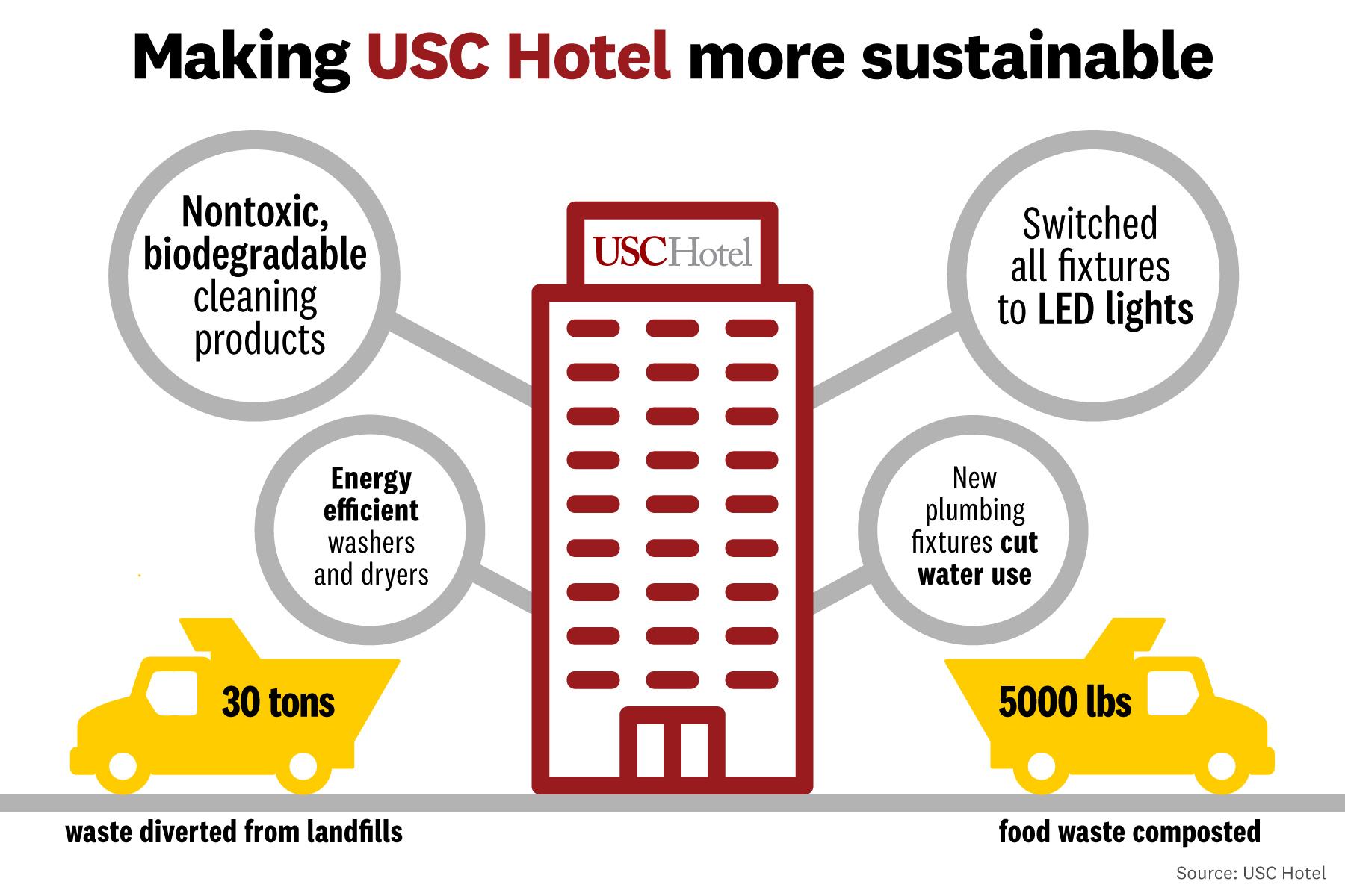 usc hotel susatainability infographic
