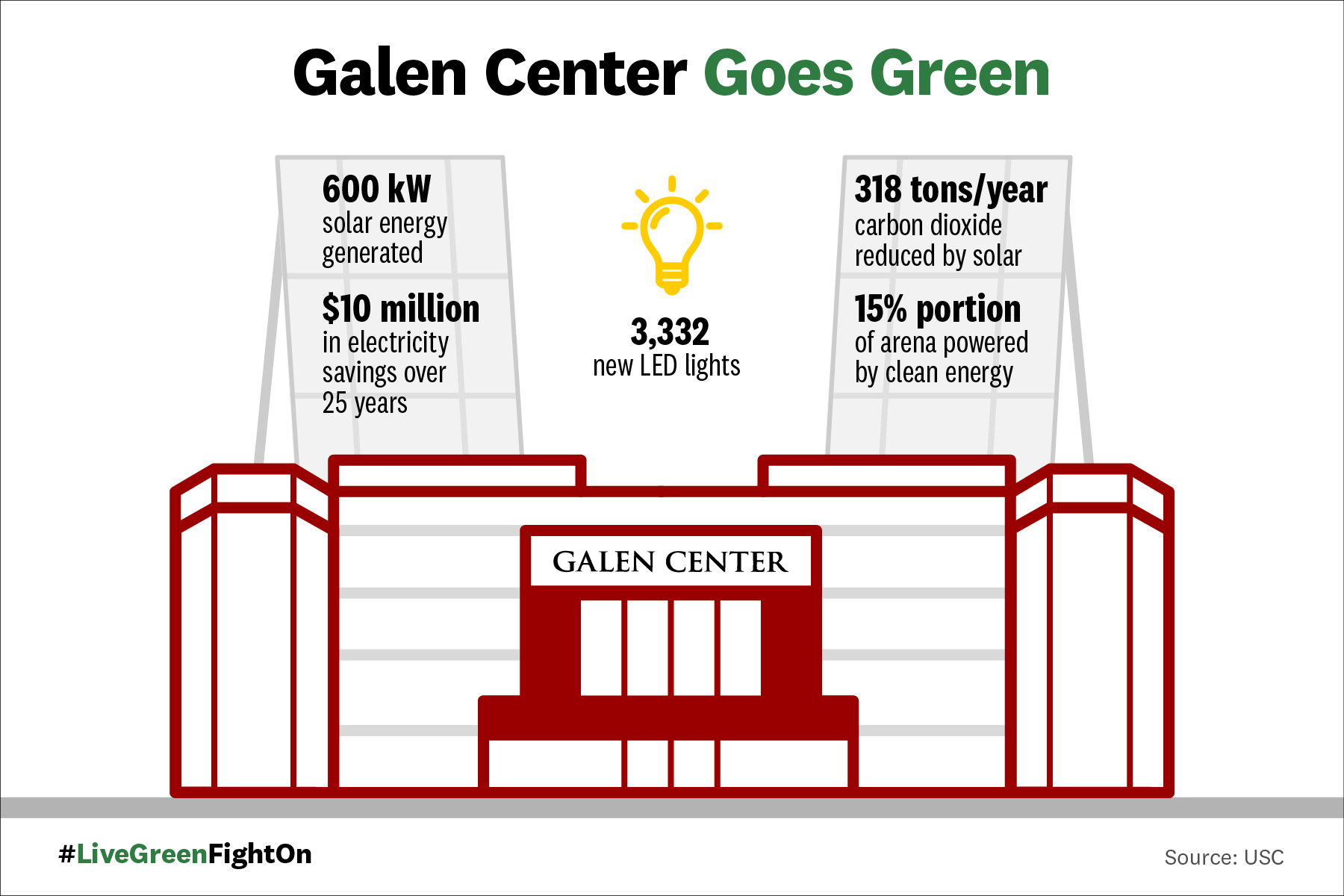 Galen Center Goes Green graphic