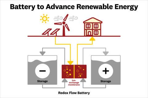 Redox Battery