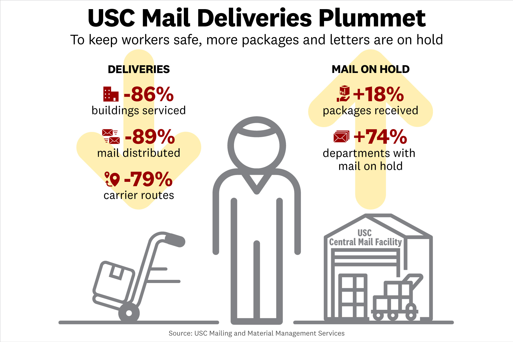 USC Mail Deliveries COVID 19