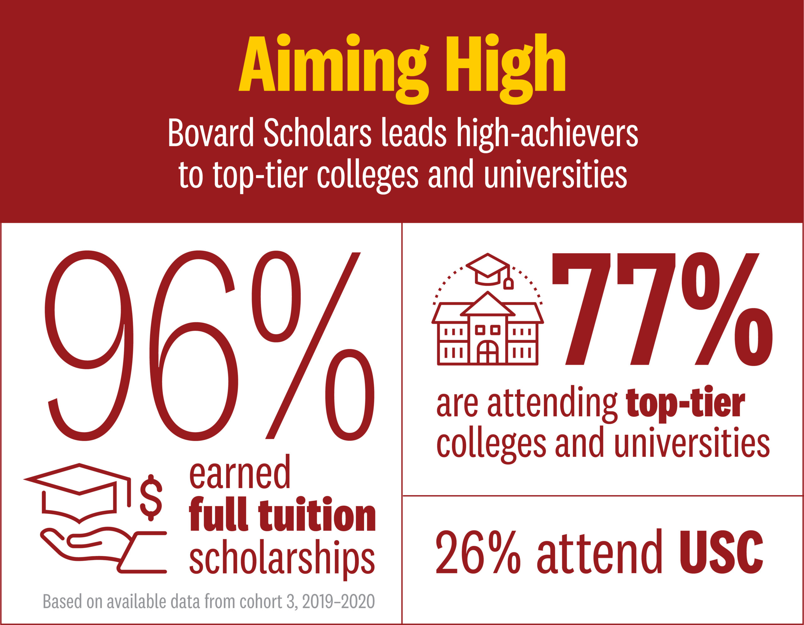 Bovard Scholars 2020